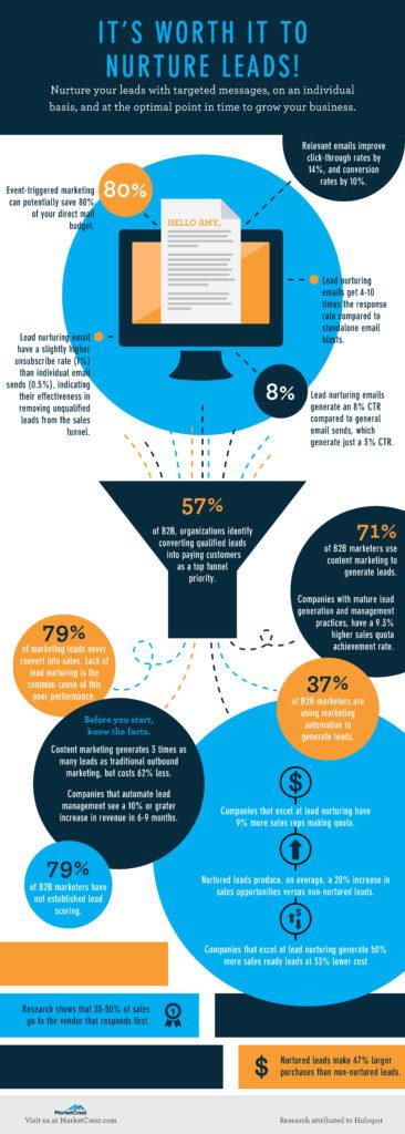 Nurturing Leads Infographic