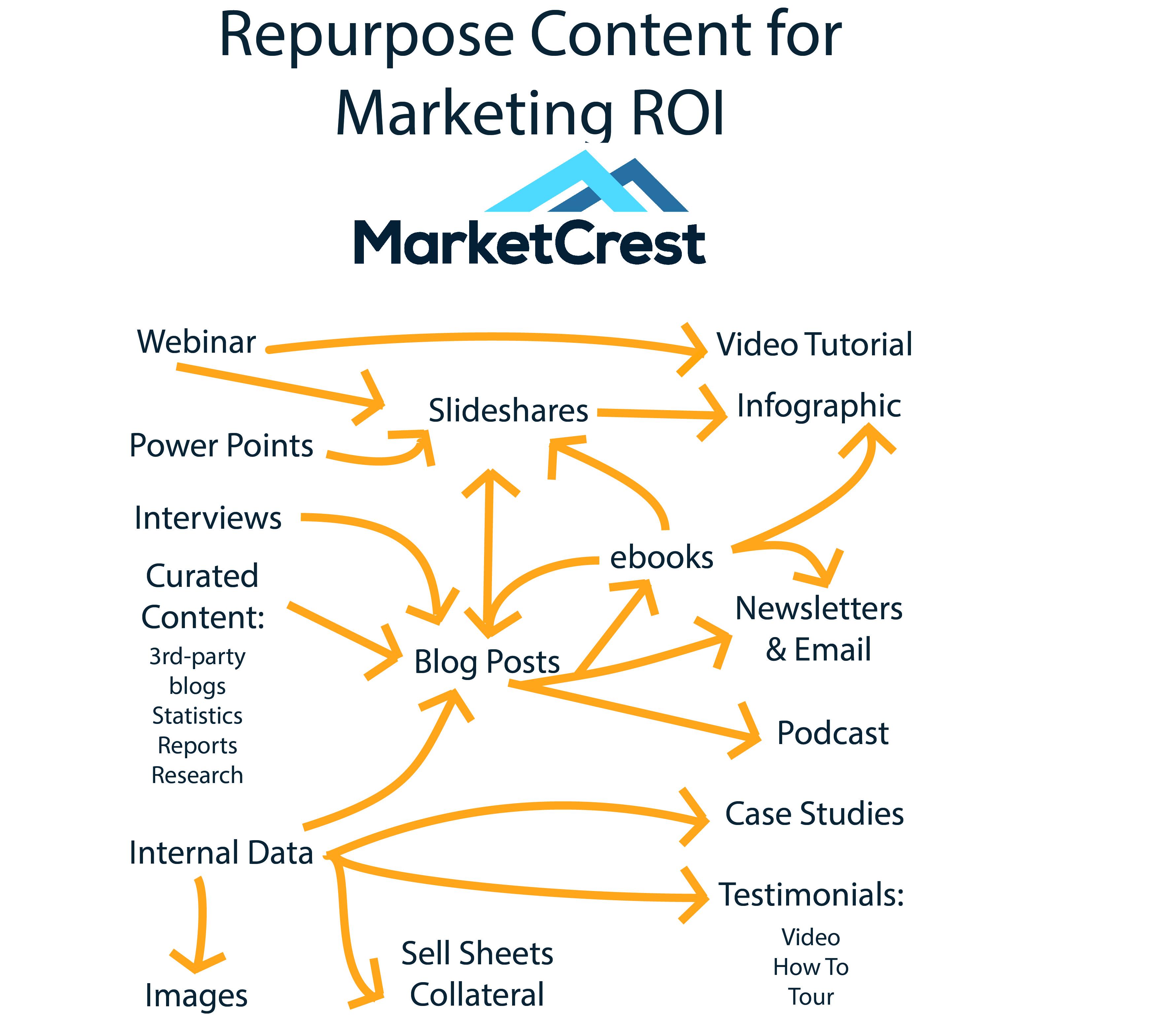 marketcrest repurposing content