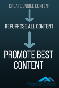 promote the best content marketing